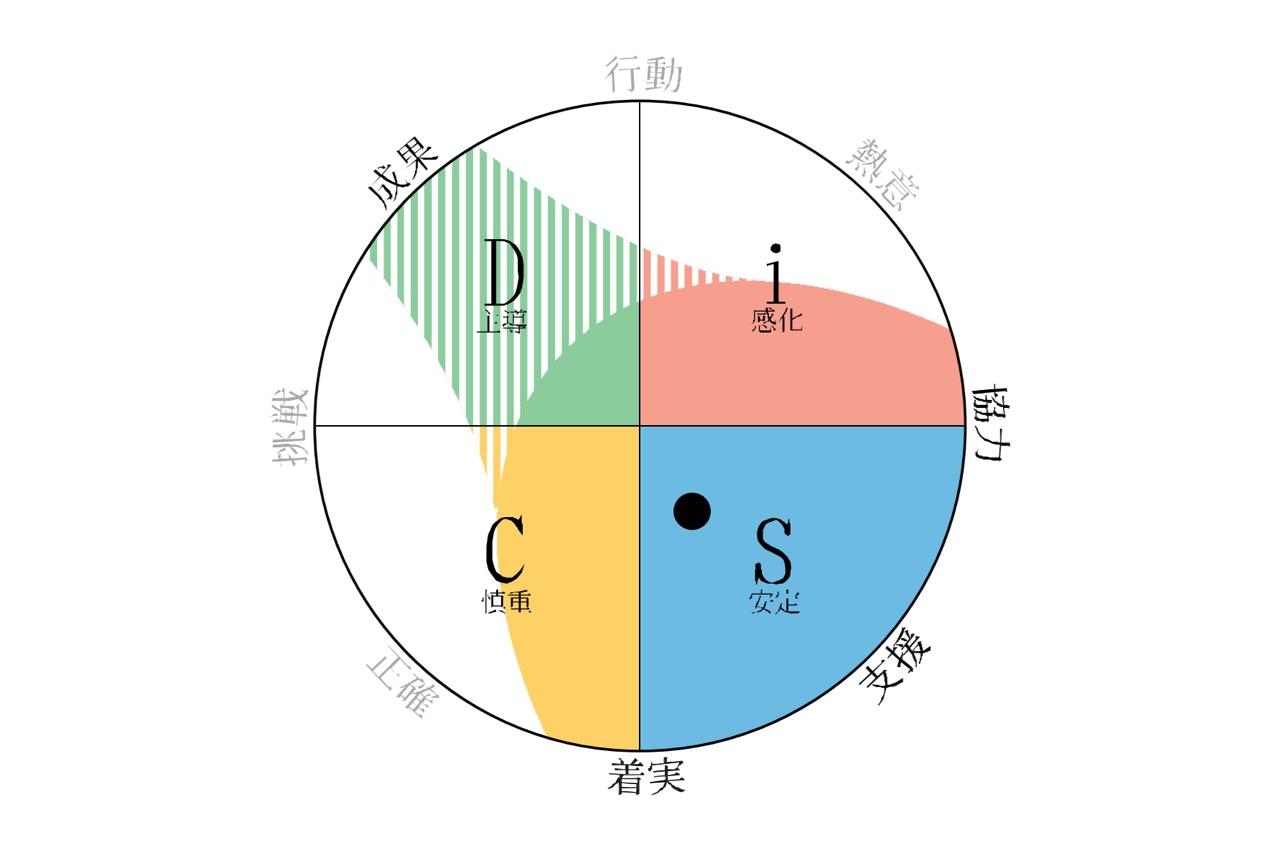 M.S.さんの円環図