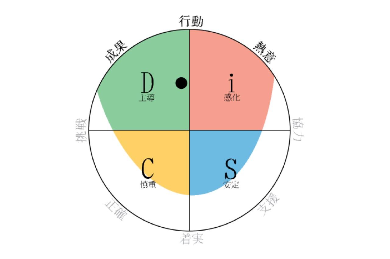 Y.T.さんの円環図